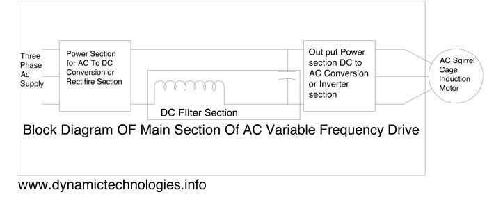 AC-Drive-Block-Diagram